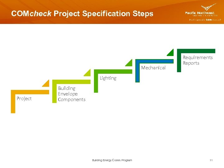 COMcheck Project Specification Steps Mechanical Requirements Reports Lighting Project Building Envelope Components Building Energy