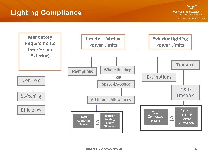Lighting Compliance Mandatory Requirements (Interior and Exterior) + Interior Lighting Power Limits + Exterior