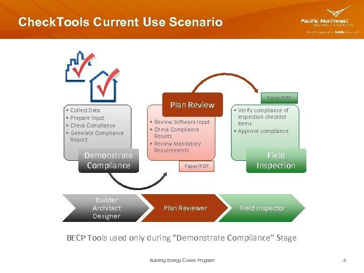 Check. Tools Current Use Scenario • Collect Data • Prepare Input • Check Compliance