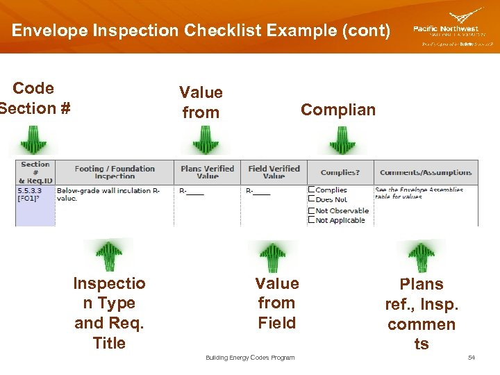 Envelope Inspection Checklist Example (cont) Code Section # Value from Plans Inspectio n Type
