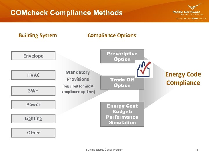 COMcheck Compliance Methods Building System Compliance Options Prescriptive Option Envelope HVAC Mandatory Provisions SWH