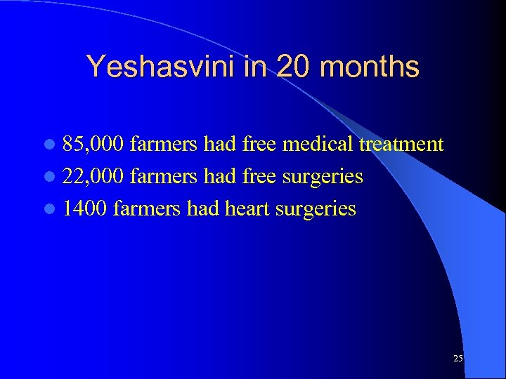 Yeshasvini in 20 months l 85, 000 farmers had free medical treatment l 22,