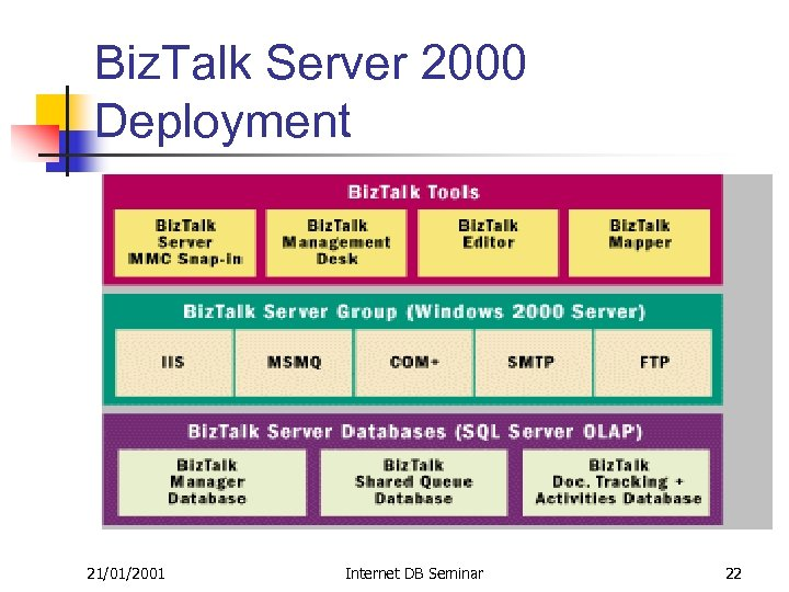 Biz. Talk Server 2000 Deployment 21/01/2001 Internet DB Seminar 22