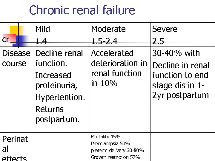 Chronic renal failure Mild cr 1. 4 Disease Decline renal course function. Increased proteinuria,