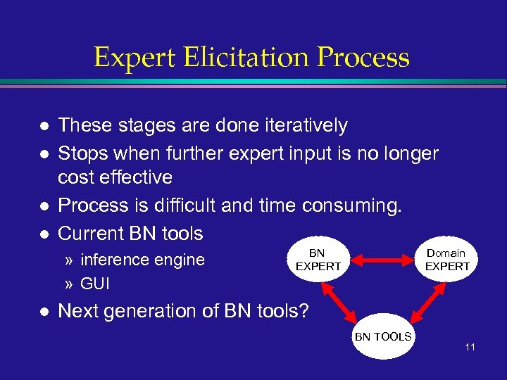 Expert Elicitation Process l l These stages are done iteratively Stops when further expert