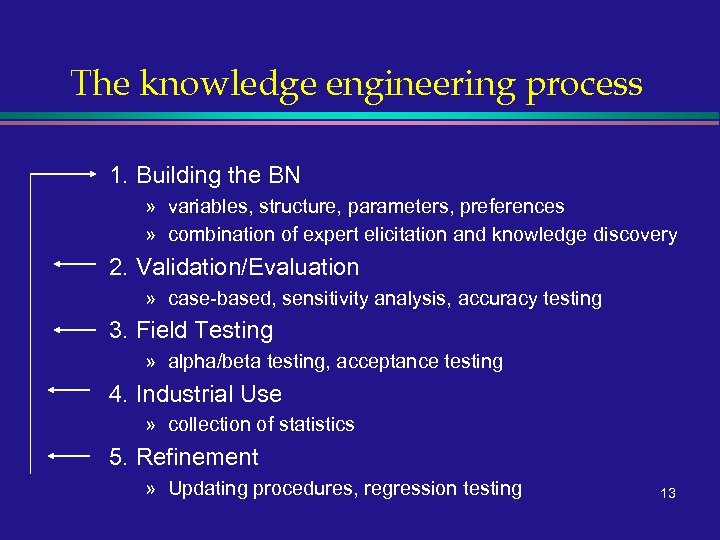 The knowledge engineering process 1. Building the BN » variables, structure, parameters, preferences »