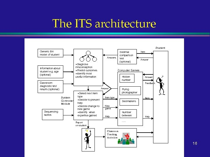 The ITS architecture Adaptive Bayesian Network Inputs Student Generic BN model of student Decimal