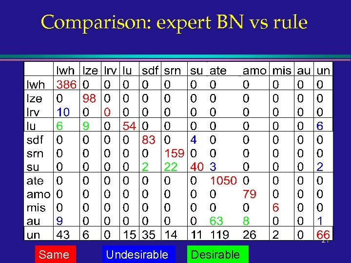 Comparison: expert BN vs rule 21 Same Undesirable Desirable