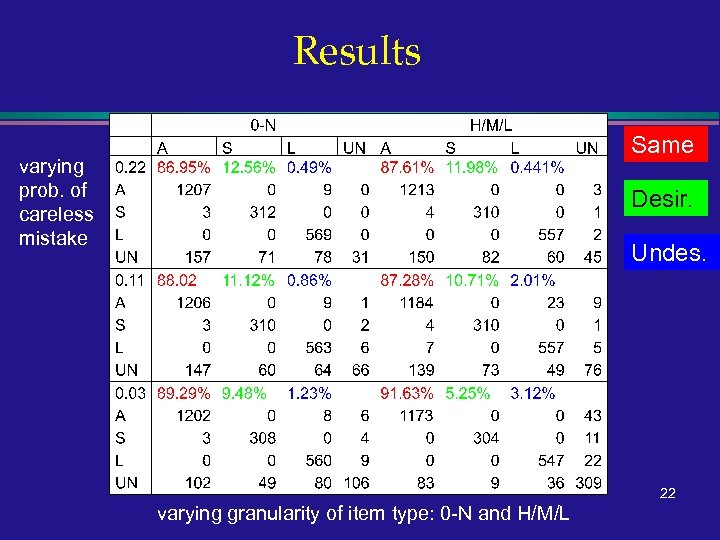 Results Same varying prob. of careless mistake Desir. Undes. 22 varying granularity of item