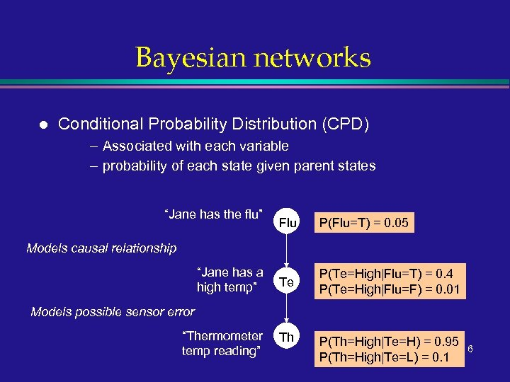 Bayesian networks l Conditional Probability Distribution (CPD) – Associated with each variable – probability