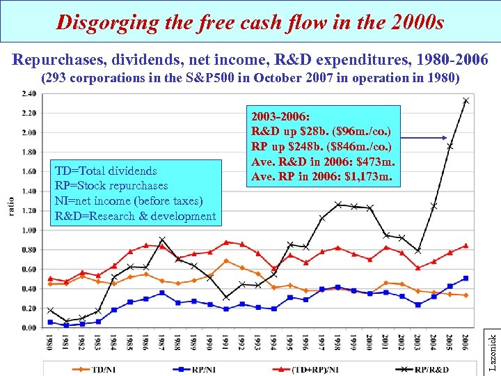 Disgorging the free cash flow in the 2000 s Repurchases, dividends, net income, R&D