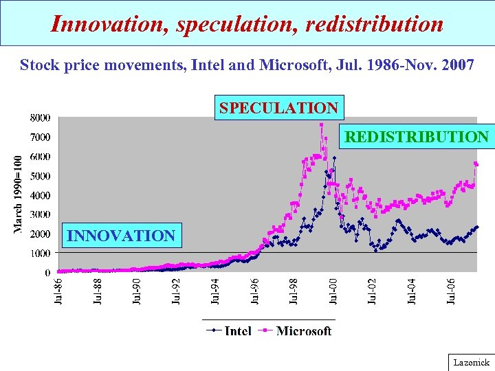Innovation, speculation, redistribution Stock price movements, Intel and Microsoft, Jul. 1986 -Nov. 2007 SPECULATION
