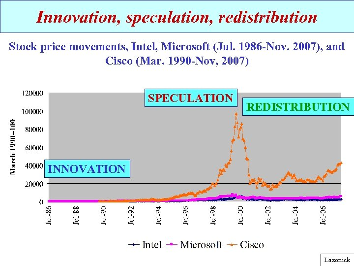 Innovation, speculation, redistribution Stock price movements, Intel, Microsoft (Jul. 1986 -Nov. 2007), and Cisco