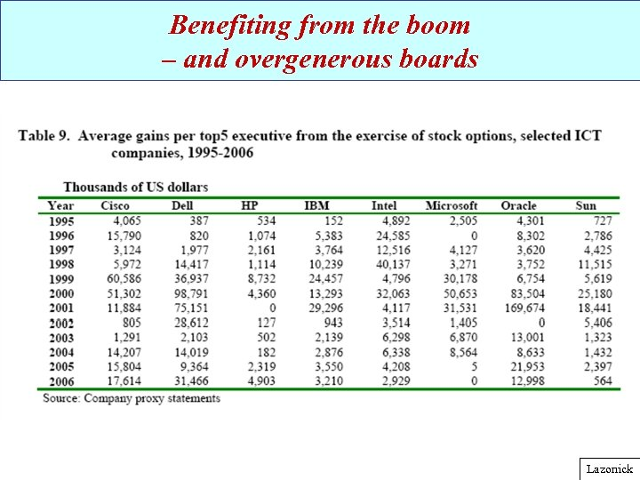 Benefiting from the boom – and overgenerous boards Lazonick