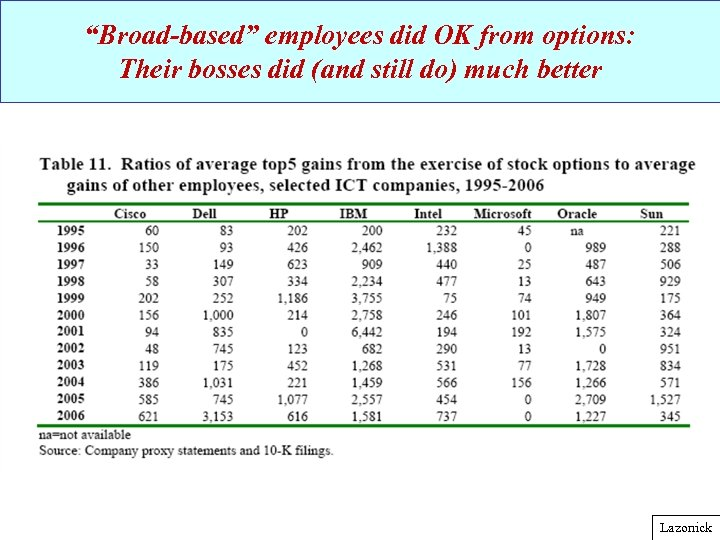 """Broad-based"" employees did OK from options: Their bosses did (and still do) much better"
