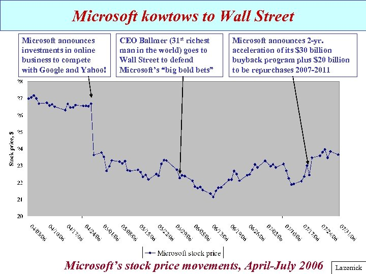 Microsoft kowtows to Wall Street Microsoft announces investments in online business to compete with