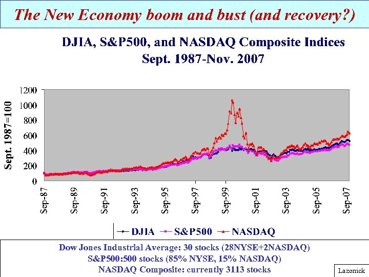 The New Economy boom and bust (and recovery? ) Dow Jones Industrial Average: 30