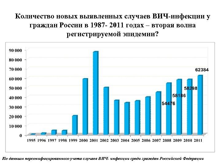 Количество новых выявленных случаев ВИЧ-инфекции у граждан России в 1987 - 2011 годах –