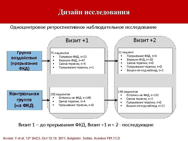Дизайн исследования Одноцентровое ретроспективное наблюдательное исследование Визит +2 Визит +1 Группа воздействия (прерывание ФКД)