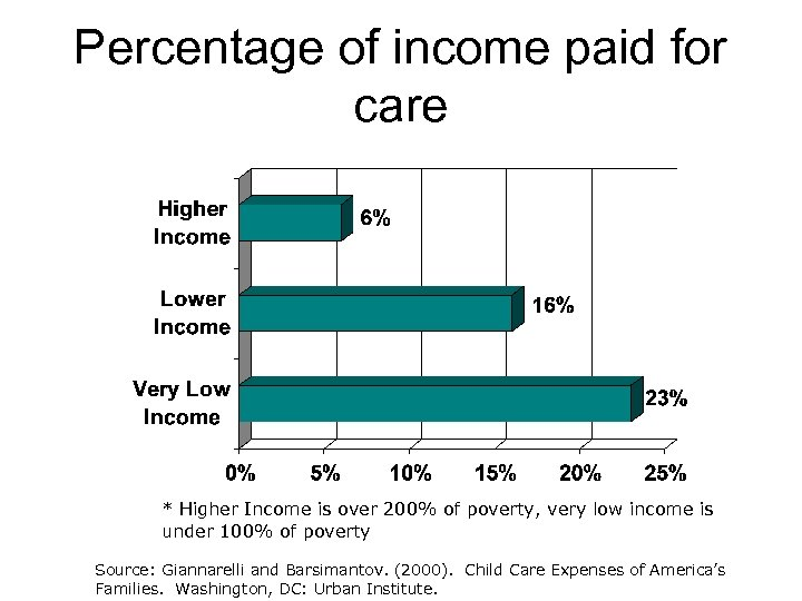 Percentage of income paid for care * Higher Income is over 200% of poverty,
