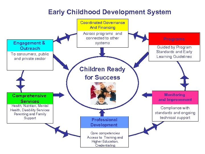 Early Childhood Development System Engagement & Outreach Coordinated Governance And Financing Across programs and