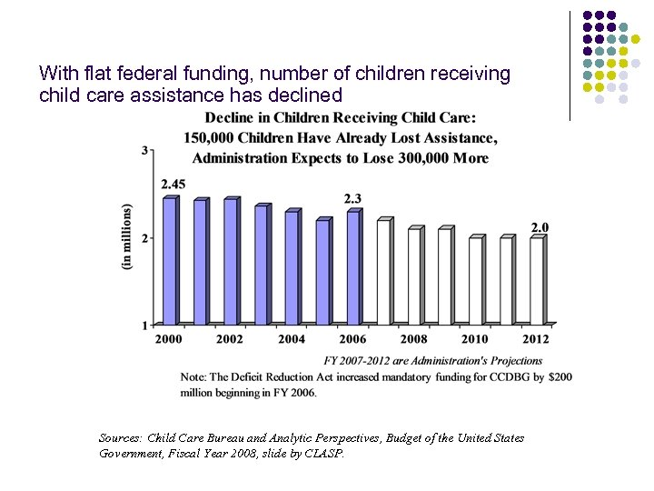 With flat federal funding, number of children receiving child care assistance has declined Sources: