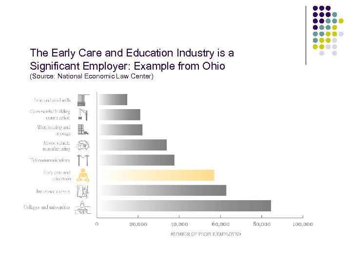 The Early Care and Education Industry is a Significant Employer: Example from Ohio (Source: