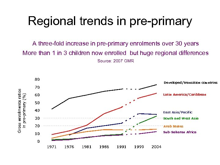 Regional trends in pre-primary A three-fold increase in pre-primary enrolments over 30 years More