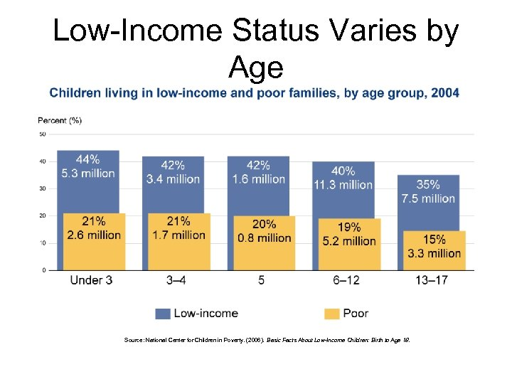 Low-Income Status Varies by Age Source: National Center for Children in Poverty. (2006). Basic