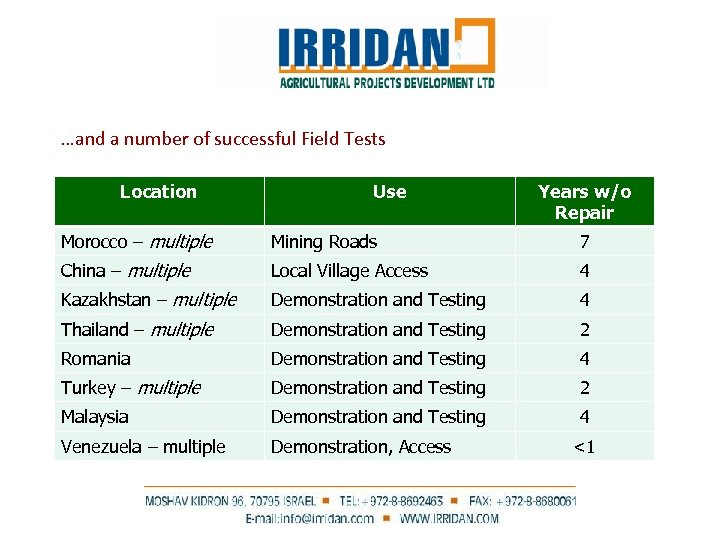 …and a number of successful Field Tests Location Use Years w/o Repair Morocco –