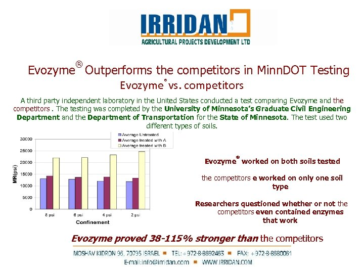 ® Evozyme Outperforms the competitors in Minn. DOT Testing Evozyme® vs. competitors A third
