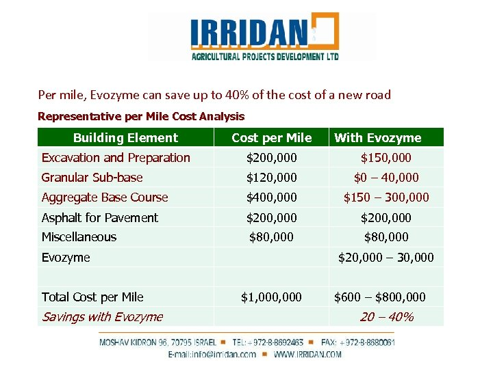 Per mile, Evozyme can save up to 40% of the cost of a new