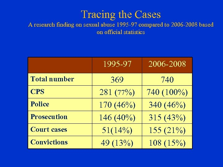 Tracing the Cases A research finding on sexual abuse 1995 -97 compared to 2006