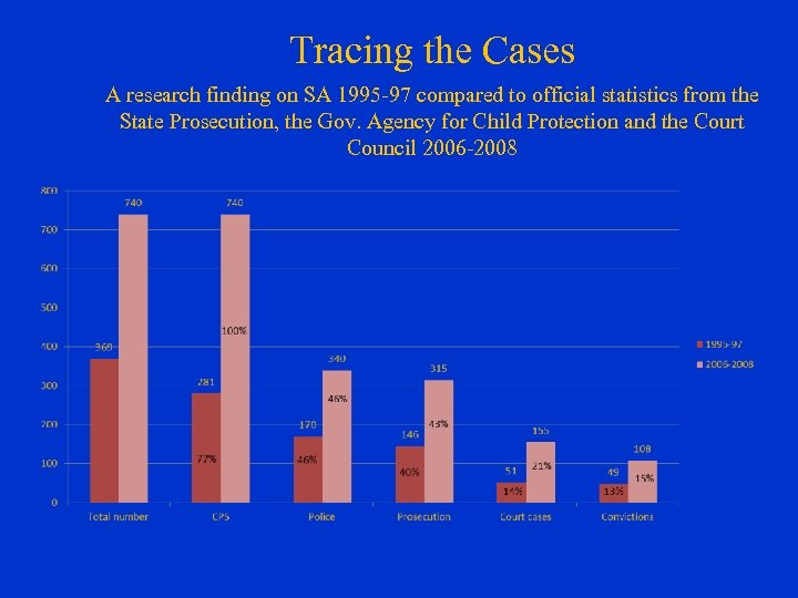 Tracing the Cases A research finding on SA 1995 -97 compared to official statistics