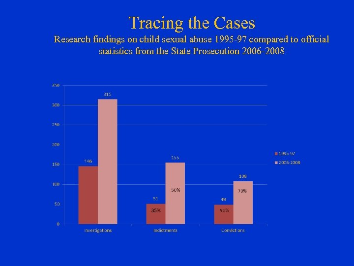 Tracing the Cases Research findings on child sexual abuse 1995 -97 compared to official