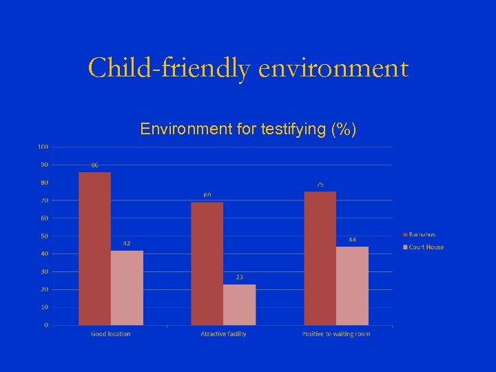 Child-friendly environment Environment for testifying (%)