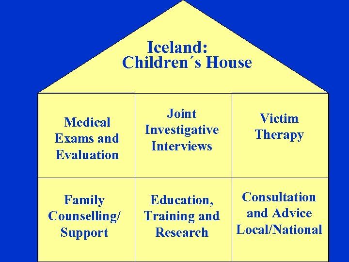 Iceland: Children´s House Medical Exams and Evaluation Family Counselling/ Support Joint Investigative Interviews Victim