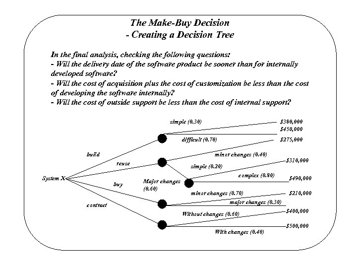 The Make-Buy Decision - Creating a Decision Tree In the final analysis, checking the