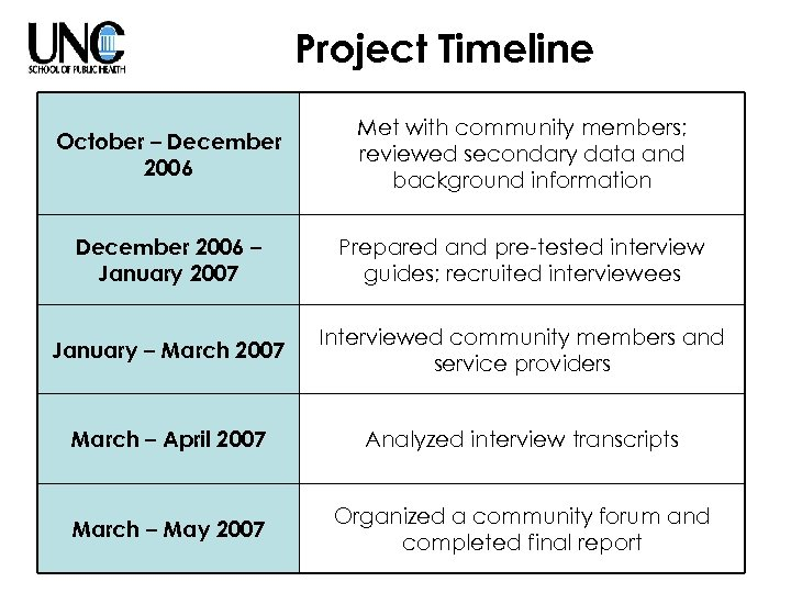 Project Timeline October – December 2006 Met with community members; reviewed secondary data and