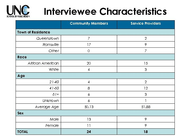 Interviewee Characteristics Community Members Service Providers Queenstown 7 2 Ramsville 17 9 Other 0