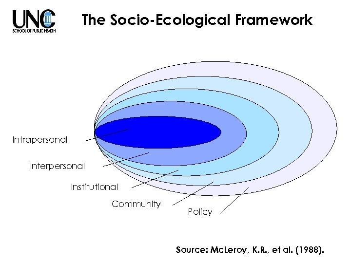 The Socio-Ecological Framework Intrapersonal Interpersonal Institutional Community Policy Source: Mc. Leroy, K. R. ,