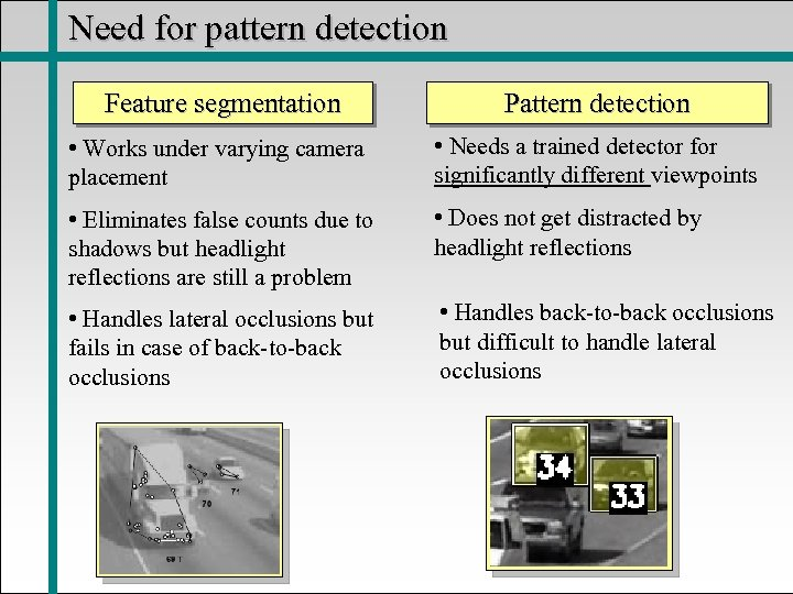 Need for pattern detection Feature segmentation Pattern detection • Works under varying camera placement