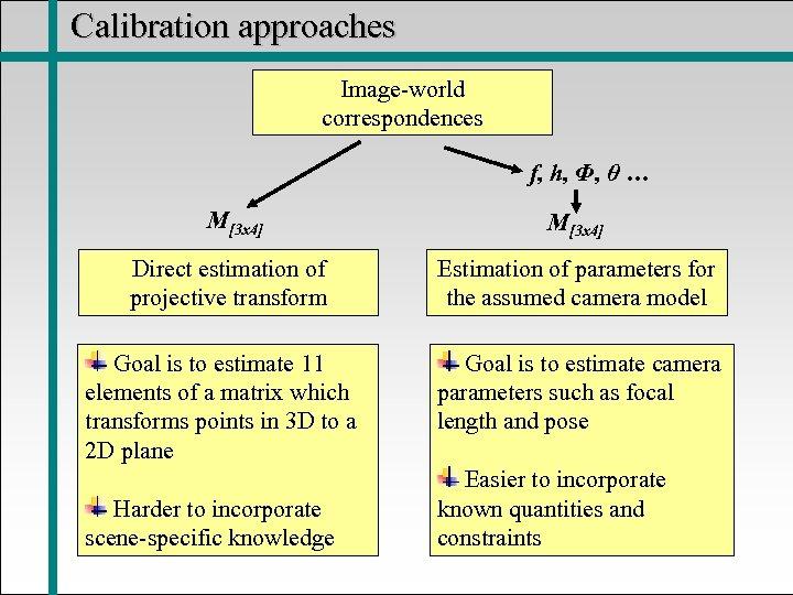 Calibration approaches Image-world correspondences f, h, Φ, θ … M[3 x 4] Direct estimation