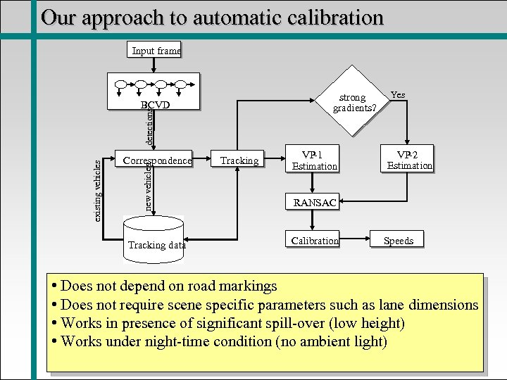 Our approach to automatic calibration Input frame strong gradients? Correspondence new vehicles existing vehicles