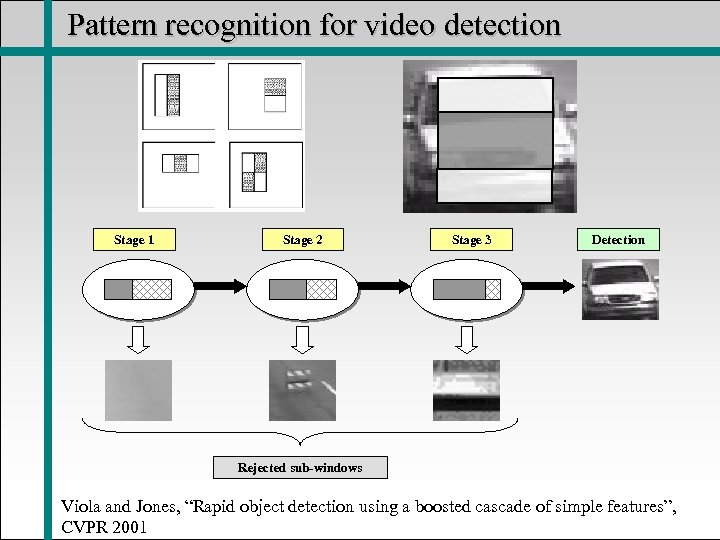 Pattern recognition for video detection Stage 1 Stage 2 Stage 3 Detection Rejected sub-windows