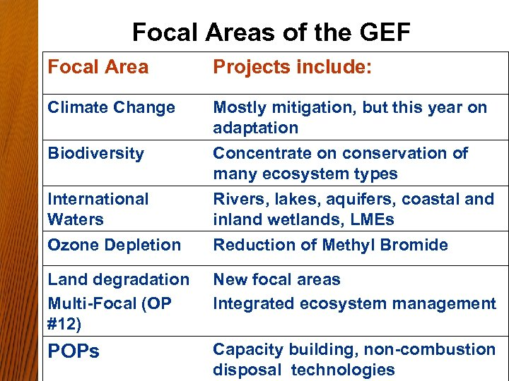 Focal Areas of the GEF Focal Area Projects include: Climate Change Mostly mitigation, but