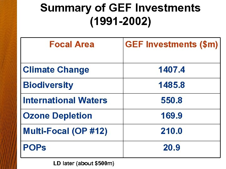 Summary of GEF Investments (1991 -2002) Focal Area GEF Investments ($m) Climate Change 1407.