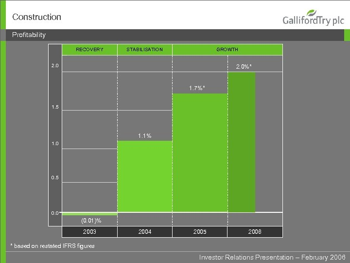 Construction Profitability RECOVERY STABILISATION GROWTH 2. 0%* 1. 7%* 1. 5 1. 1% 1.