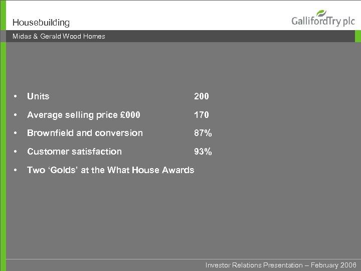Housebuilding Midas & Gerald Wood Homes • Units 200 • Average selling price £