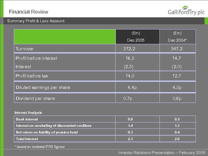 Financial Review Summary Profit & Loss Account (£m) Dec 2005 Turnover (£m) Dec 2004*